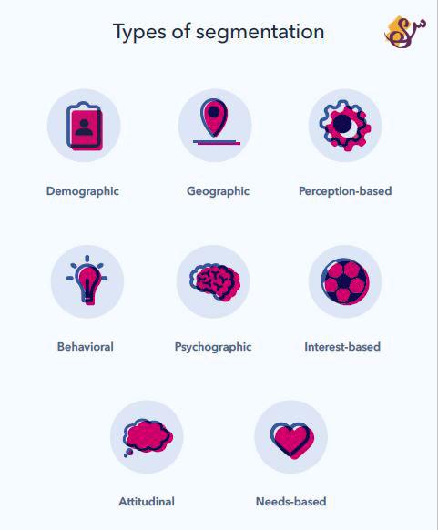 Iamsoheil blog- Types of Segmentation